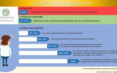 ¿Cuánto vale una página web?